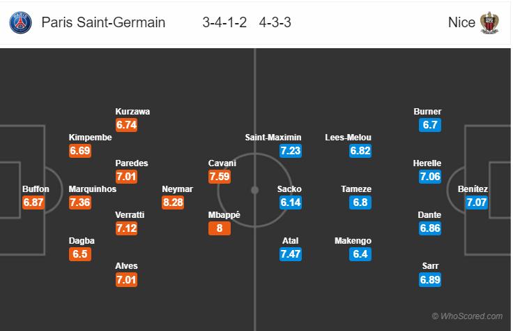 Kèo nhà cái PSG vs Nice