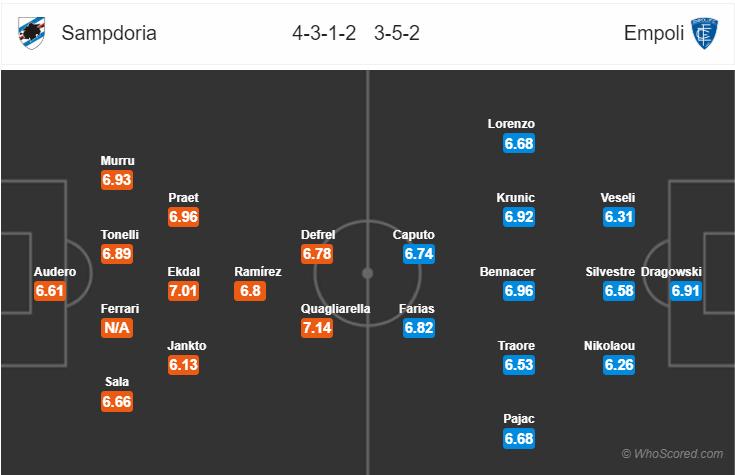 Kèo nhà cái Sampdoria vs Empoli