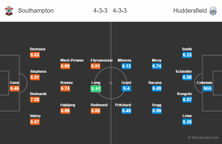 Kèo nhà cái Southampton vs Huddersfield