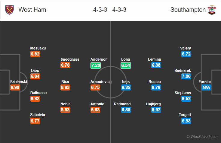 Kèo nhà cái West Ham vs Southampton