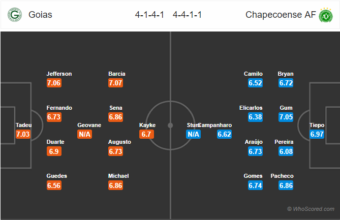 Kèo nhà cái Goias vs Chapecoense