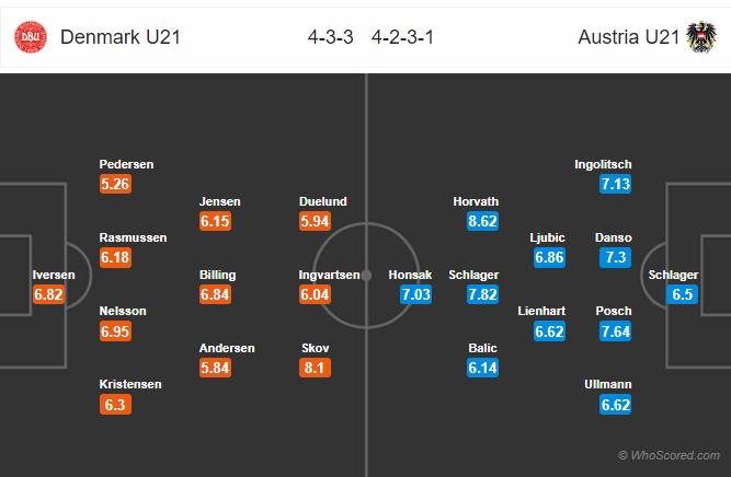 Kèo nhà cái U21 Đan Mạch vs U21 Áo