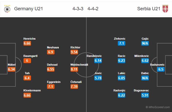 Kèo nhà cái U21 Đức vs U21 Serbia