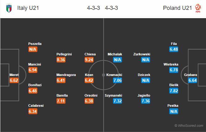 Kèo nhà cái U21 Italia vs U21 Ba Lan