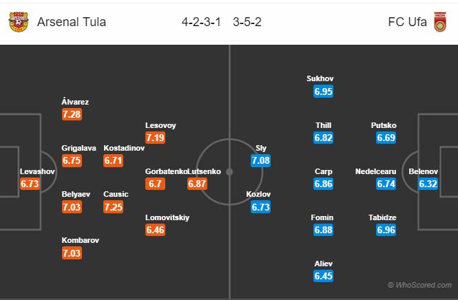 Soi kèo Arsenal Tula vs Ufa