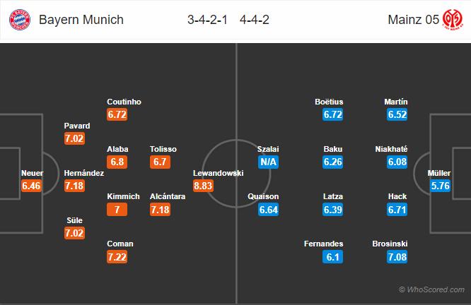 Soi kèo Bayern vs Mainz