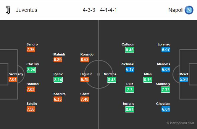 Soi kèo Juventus vs Napoli