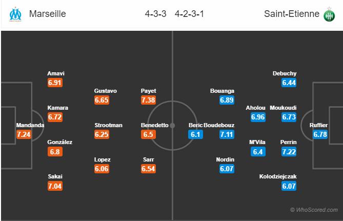 Soi kèo Marseille vs Saint Etienne
