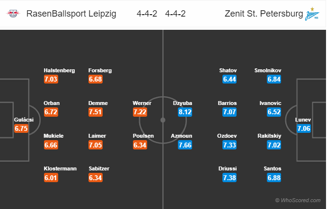 Soi kèo Leipzig vs Zenit