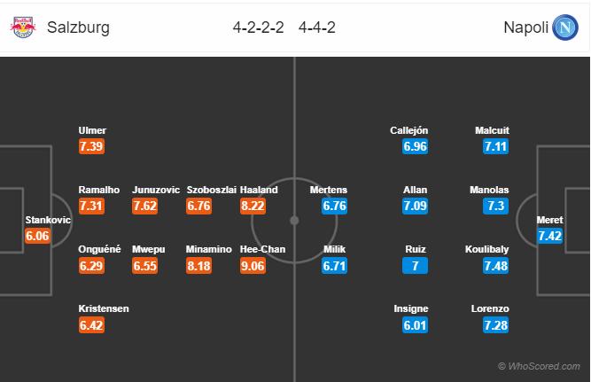 Soi kèo Salzburg vs Napoli