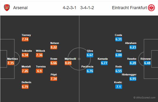Soi kèo Arsenal vs Frankfurt