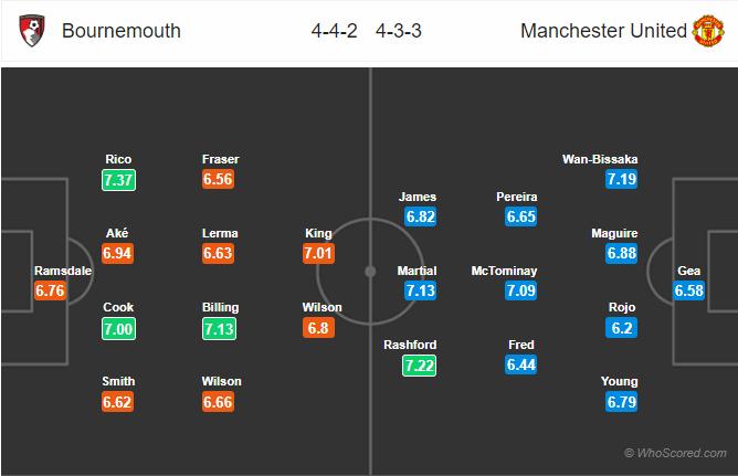 Soi kèo Bournemouth vs Man United