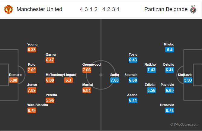 Soi kèo Man United vs Partizan
