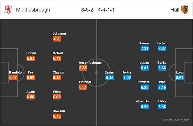 Soi kèo Middlesbrough vs Hull