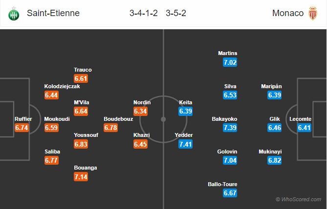 Soi kèo Saint Etienne vs Monaco