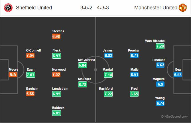 Soi kèo Sheffield United vs Man United