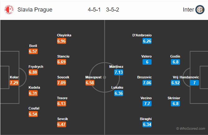 Soi kèo Slavia Praha vs Inter