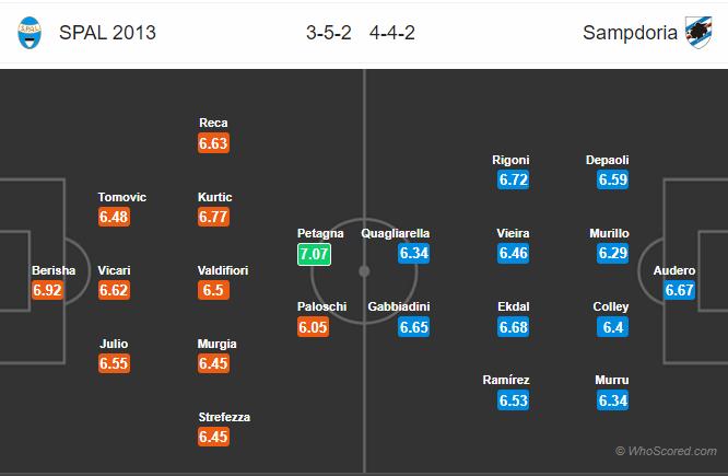 Soi kèo SPAL vs Sampdoria