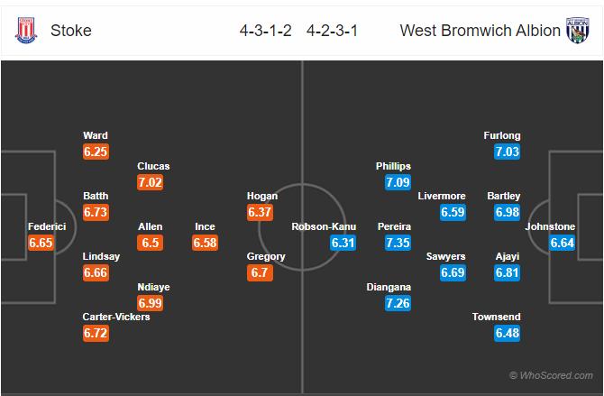 Soi kèo Stoke vs West Brom