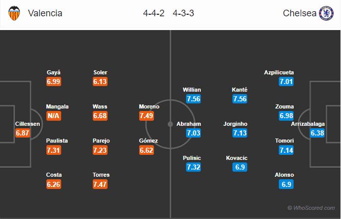 Soi kèo Valencia vs Chelsea