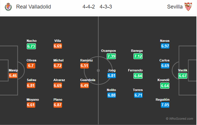 Soi kèo Valladolid vs Sevilla