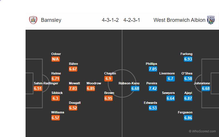 Soi kèo Barnsley vs West Brom