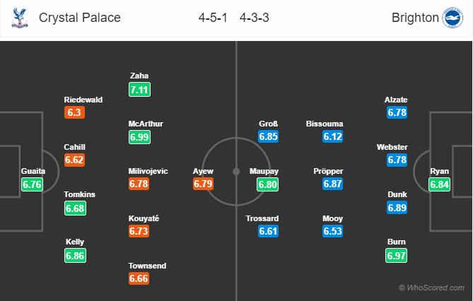 Soi kèo Crystal Palace vs Brighton