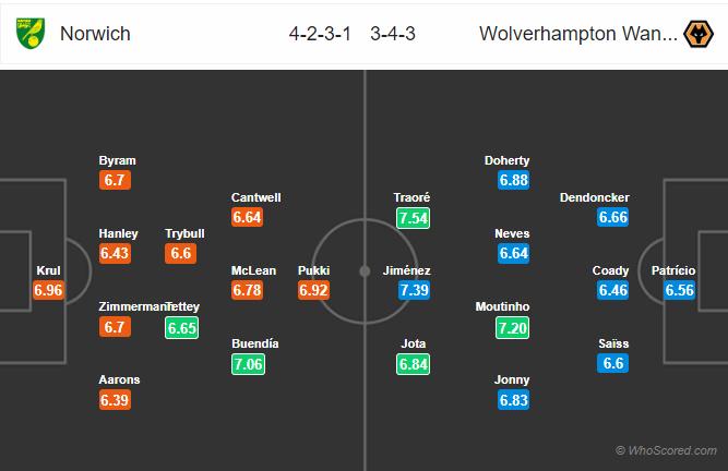Soi kèo Norwich vs Wolves