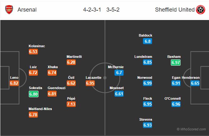 Soi kèo Arsenal vs Sheffield United