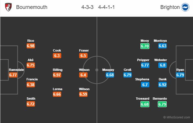 Soi kèo Bournemouth vs Brighton