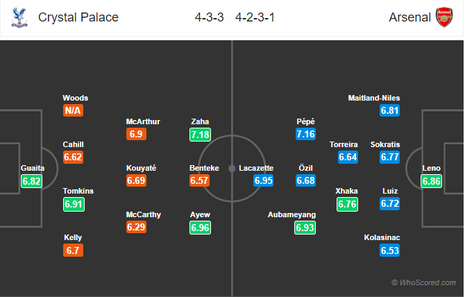 Soi kèo Crystal Palace vs Arsenal