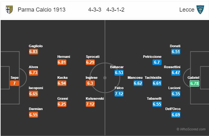 Soi kèo Parma vs Lecce
