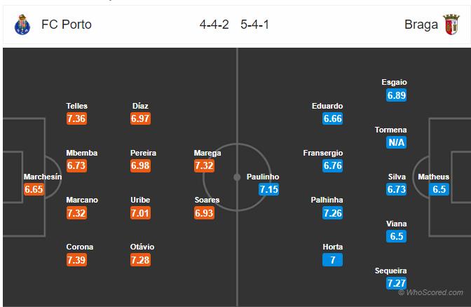 Soi kèo Porto vs Braga