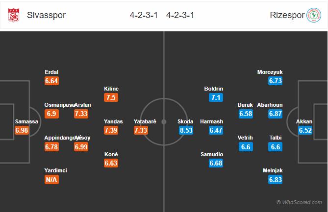 Soi kèo Sivasspor vs Rizespor