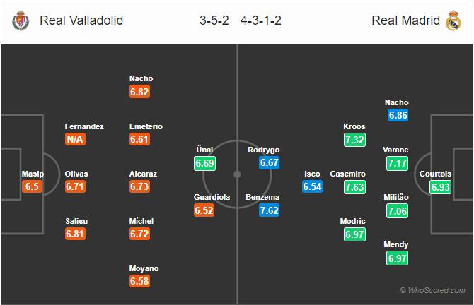 Soi kèo Valladolid vs Real Madrid