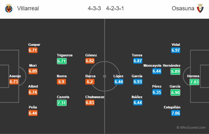 Soi kèo Villarreal vs Osasuna