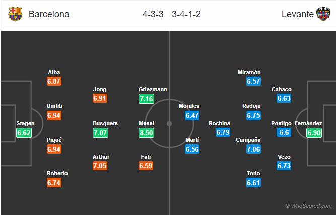 Soi kèo Barcelona vs Levante