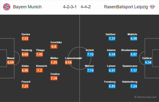 Soi kèo Bayern vs Leipzig