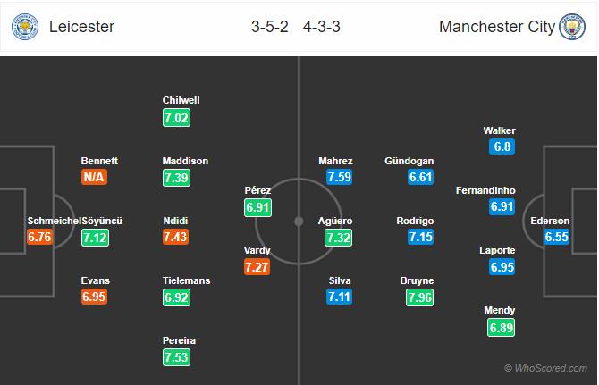 Soi kèo Leicester vs Man City
