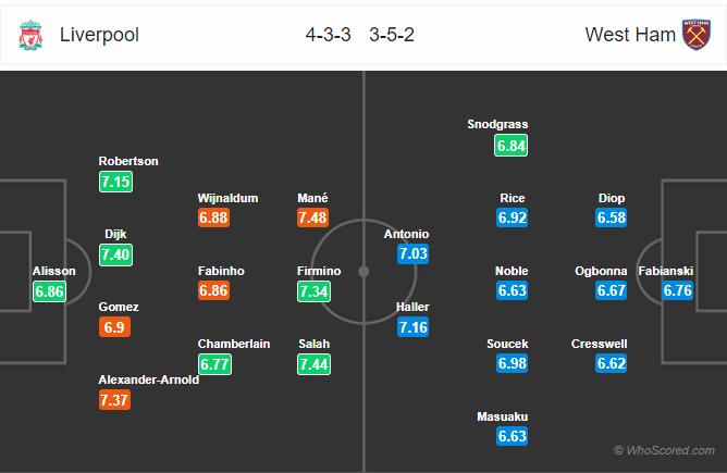 Soi kèo Liverpool vs West Ham
