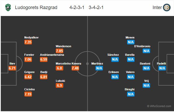 Soi kèo Ludogorets vs Inter