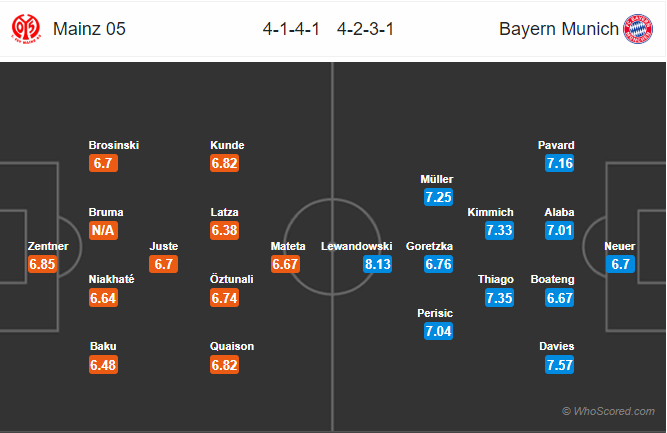 Soi kèo Mainz vs Bayern