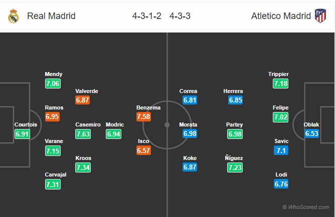 Soi kèo Real Madrid vs Atletico Madrid