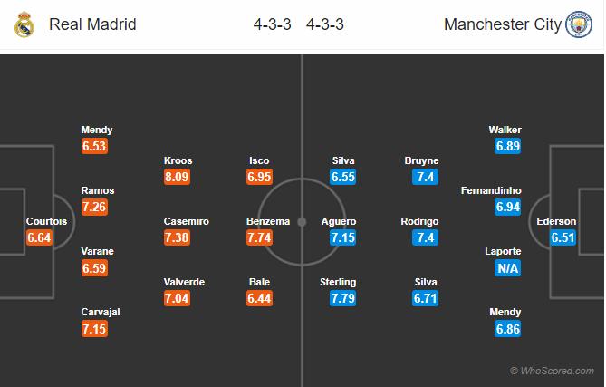 Soi kèo Real Madrid vs Man City