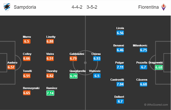 Soi kèo Sampdoria vs Fiorentina