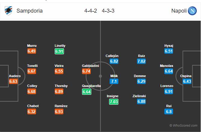 Soi kèo Sampdoria vs Napoli