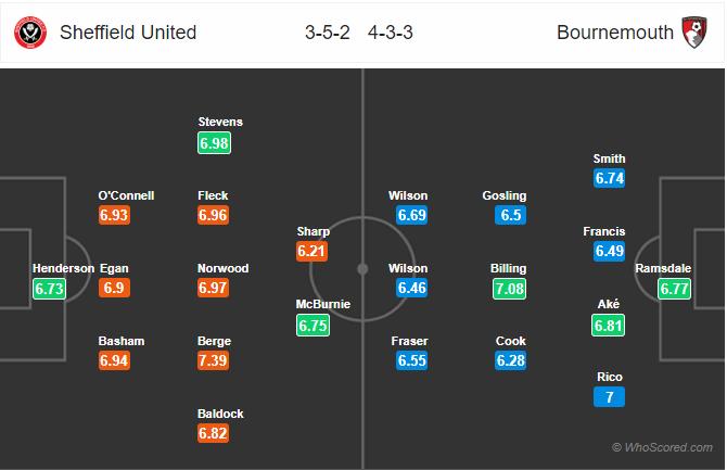 Soi kèo Sheffield United vs Bournemouth