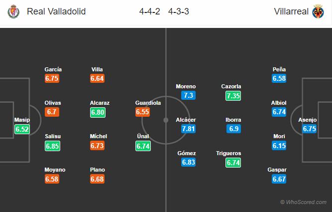 Soi kèo Valladolid vs Villarreal